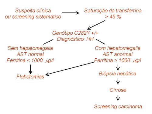 Diagnóstico Hemocromatose Hereditária